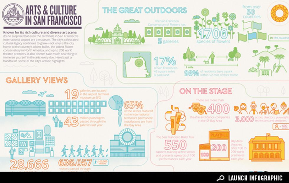 Infographic: Arts and Culture in San Francisco