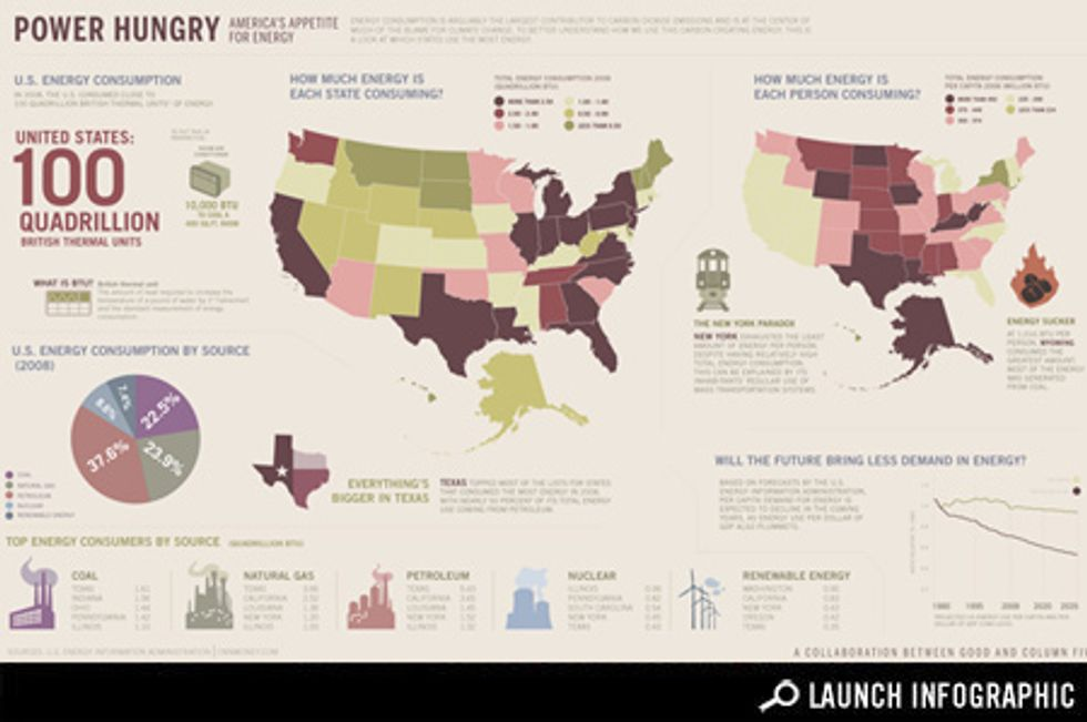 Transparency: America's Appetite for Energy