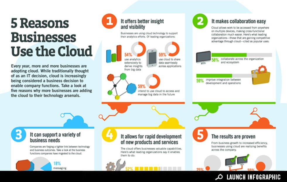 5 Reasons Businesses Use the Cloud