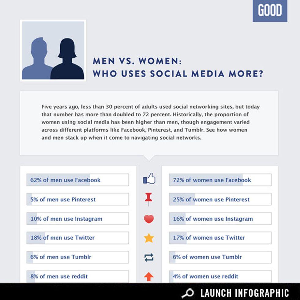 Do Men or Women Use Social Media More?