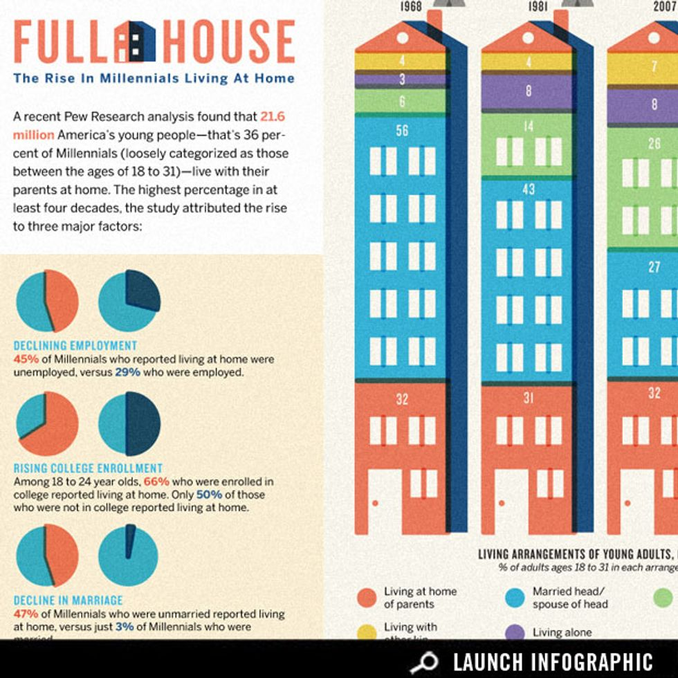 The Rise of Millennials Living at Home