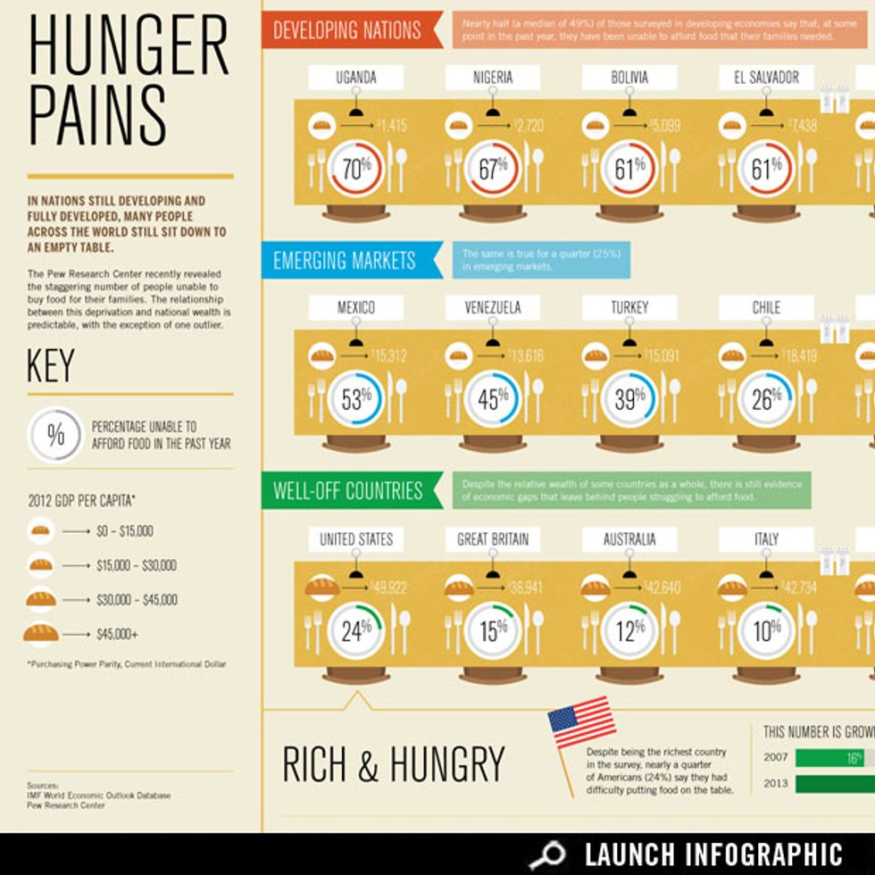 Which Countries Struggle to Afford Food?