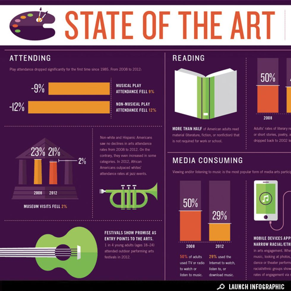 How America Engages with the Arts