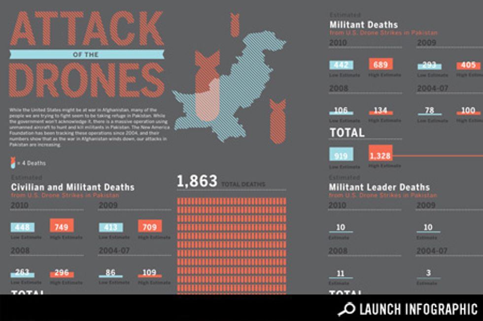 Transparency: How Many People Are Our Drones Killing in Pakistan