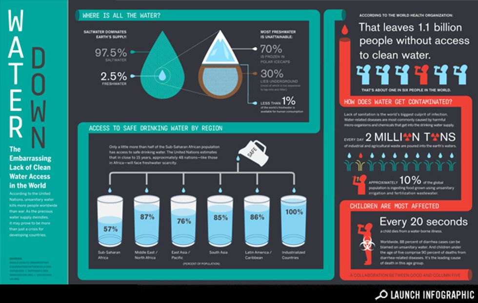 Infographic: Not a Drop to Drink Infographic: Lack of Clean Water Access Worldwide