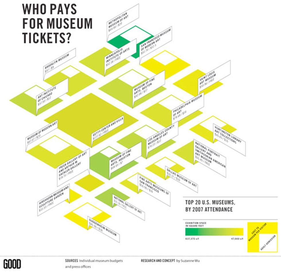 Who Pays for Museum Tickets?