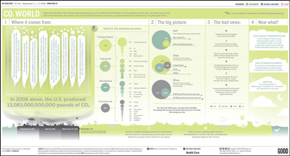 GOOD Sheet: CO2 World