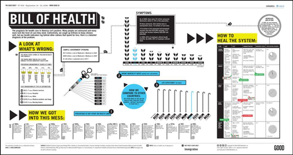 GOOD Sheet: Bill of Health