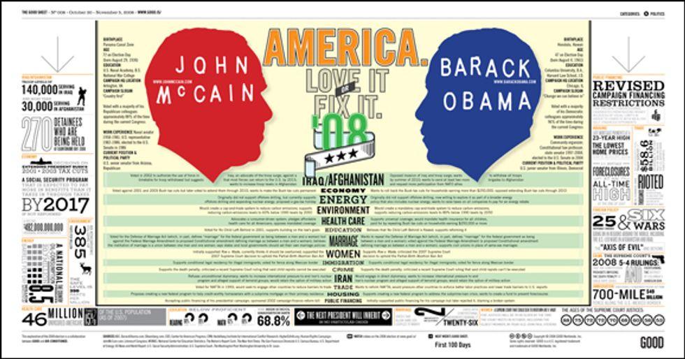 GOOD Sheet: America. Love It or Fix It '08