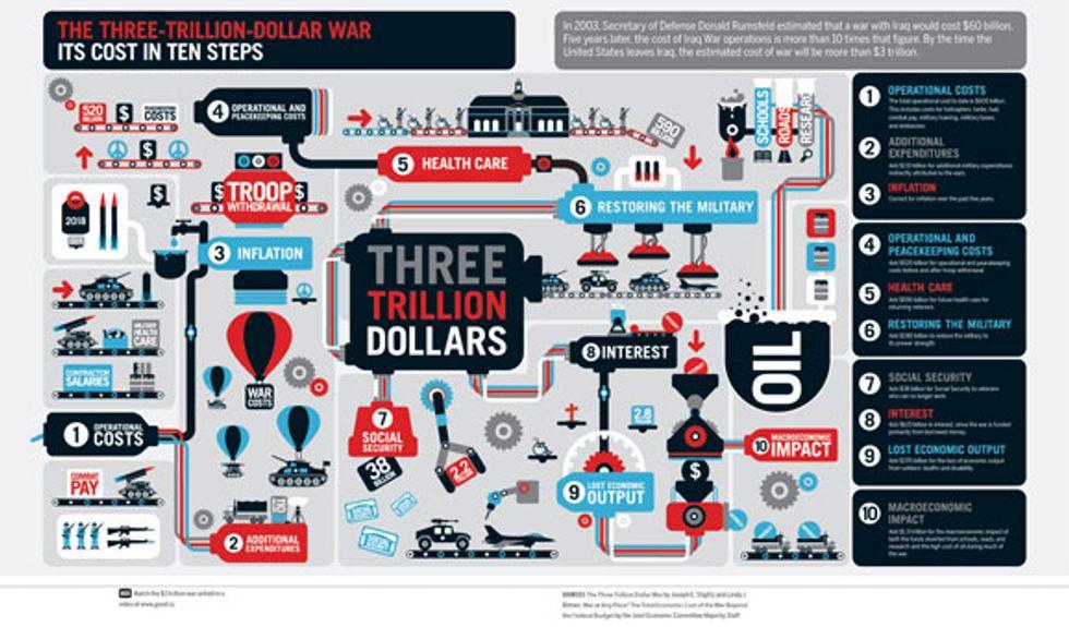 The Three-Trillion-Dollar War: Its Cost In Ten Steps