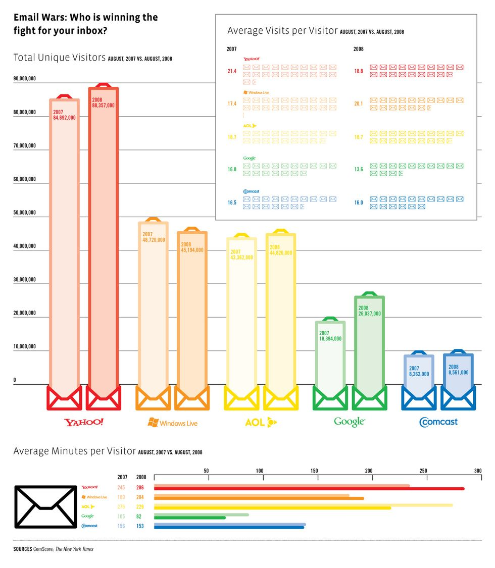 Transparency: What Email Is the Most Popular?