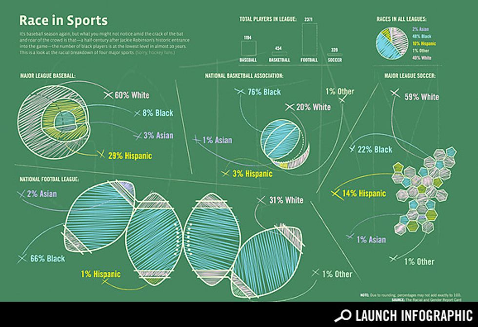 Transparency: Who Is Playing Sports?