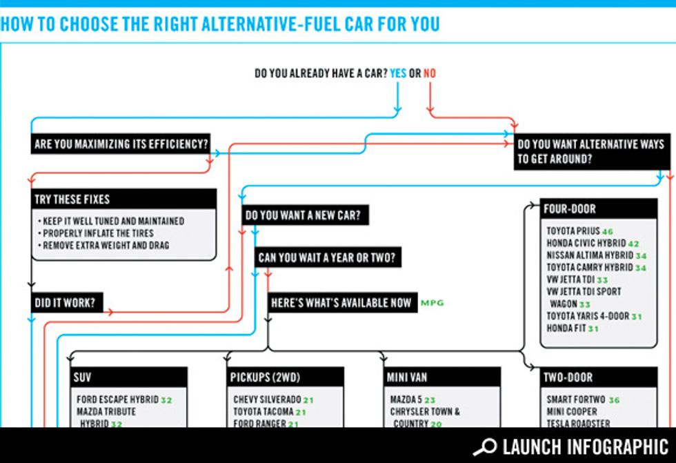 How to Choose the Right Alternative-fuel Car for You