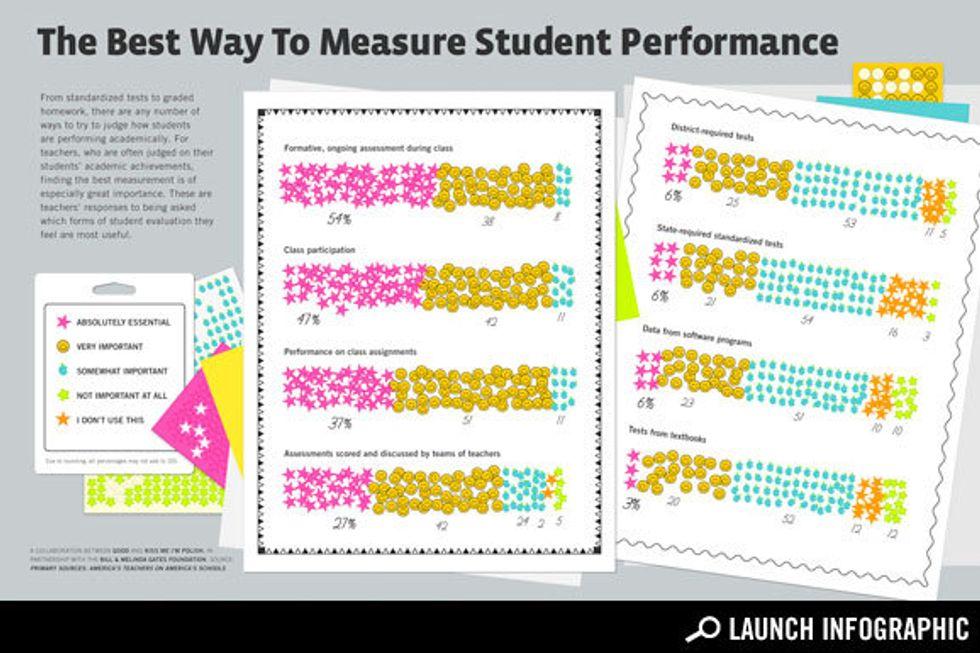 Infographic: How Do Teachers Think We Should Measure Student Achievement?