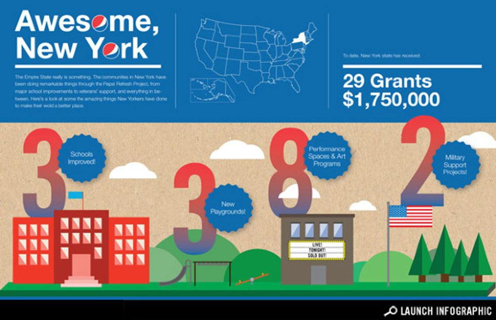 Infographic: $1.75 Million of Awesome Pepsi Refresh Grants at Work in New York