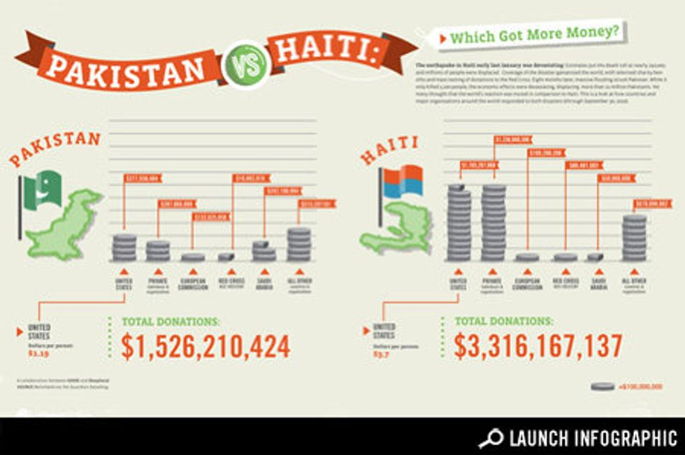 Transparency: Pakistan vs. Haiti, Which Disaster Got More Aid?