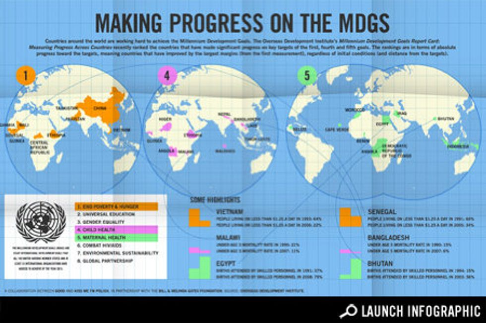 Which Countries Are Making the Most Progress on the Millennium Development Goals