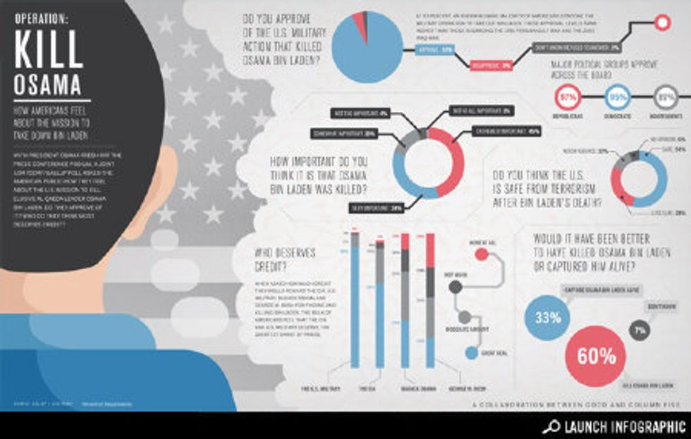 Infographic: How Do Americans Feel About the Bin Laden Mission?