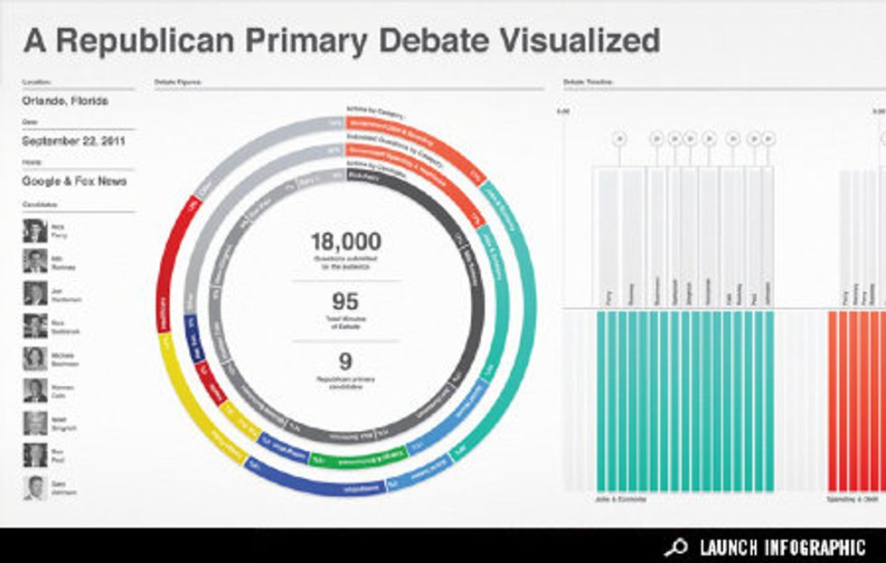 Infographic: Visualizing the Republican Debate