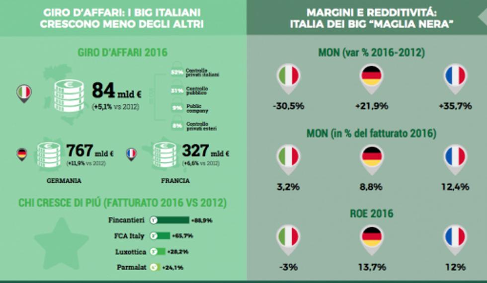 imprese-italia-germania-francia