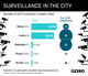 Graphic Truth: The Cities That Watch You