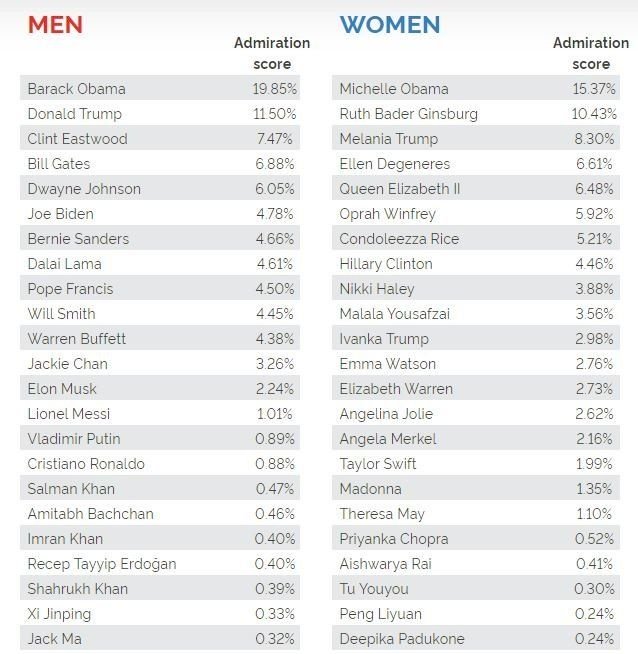 Barack and Michelle Obama most admired people in America - GOOD