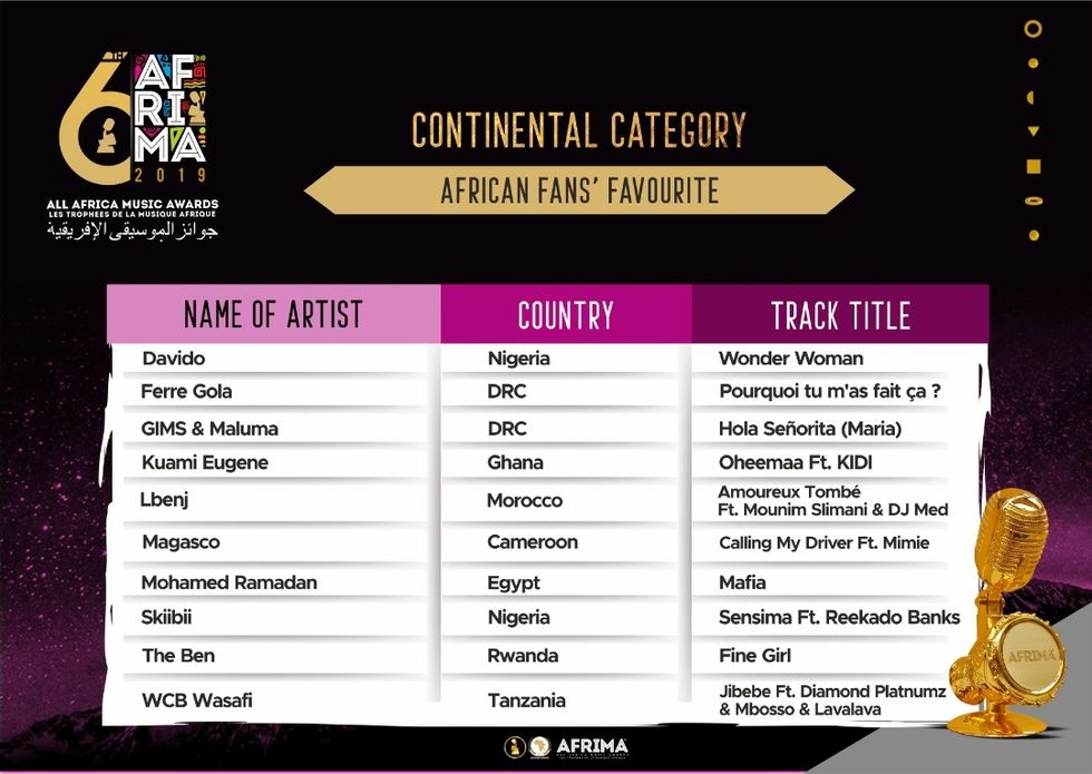 AFRIMA Awards 2019 Nominees
