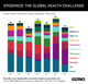 Graphic Truth: Epidemics, the Global Health Challenge