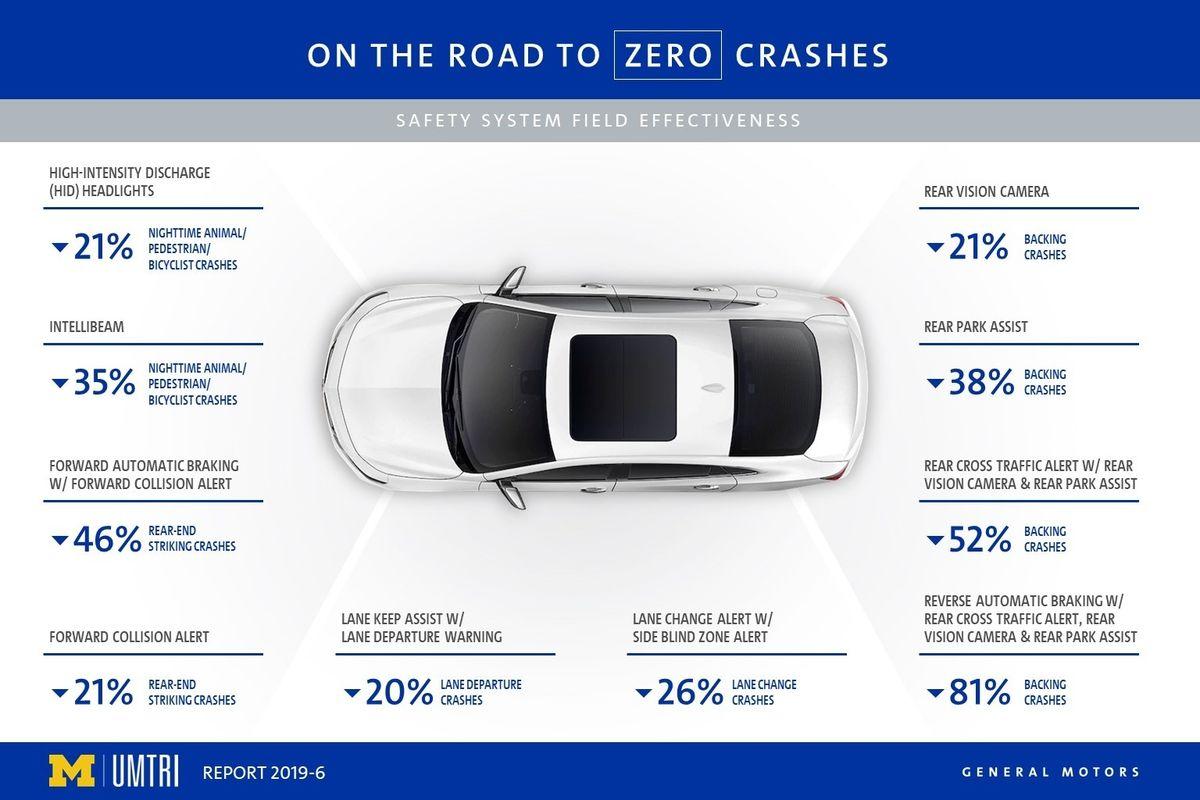 General Motors Safety OnStar graph chart