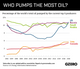 Graphic Truth: Who Pumps the Most Oil?
