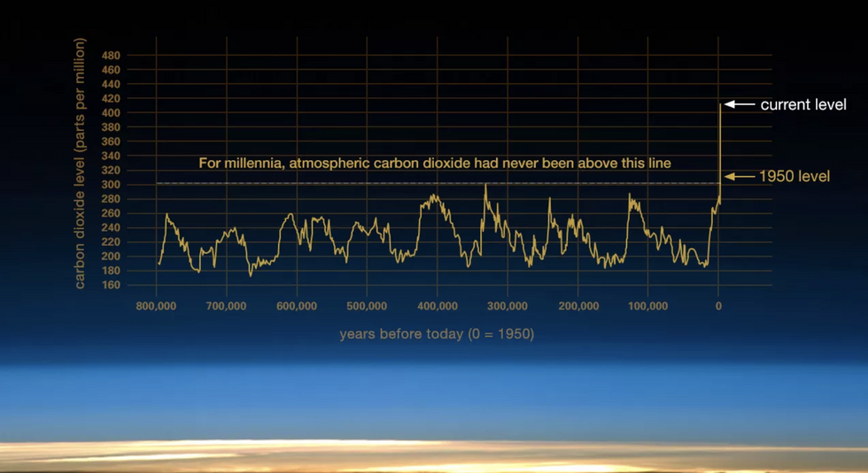 infographic nasa carbon dioxide in the atmosphere