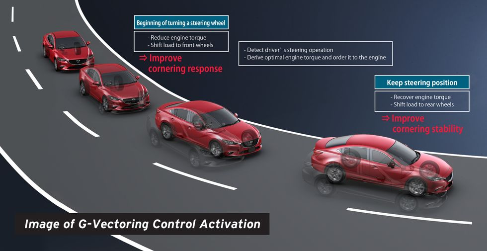 G-Vectoring Control Mazda diagram how it works