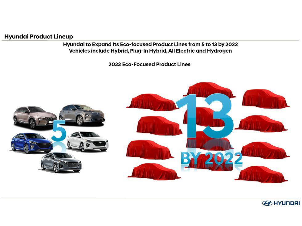 2022 Hyundai New Vehicle Plans