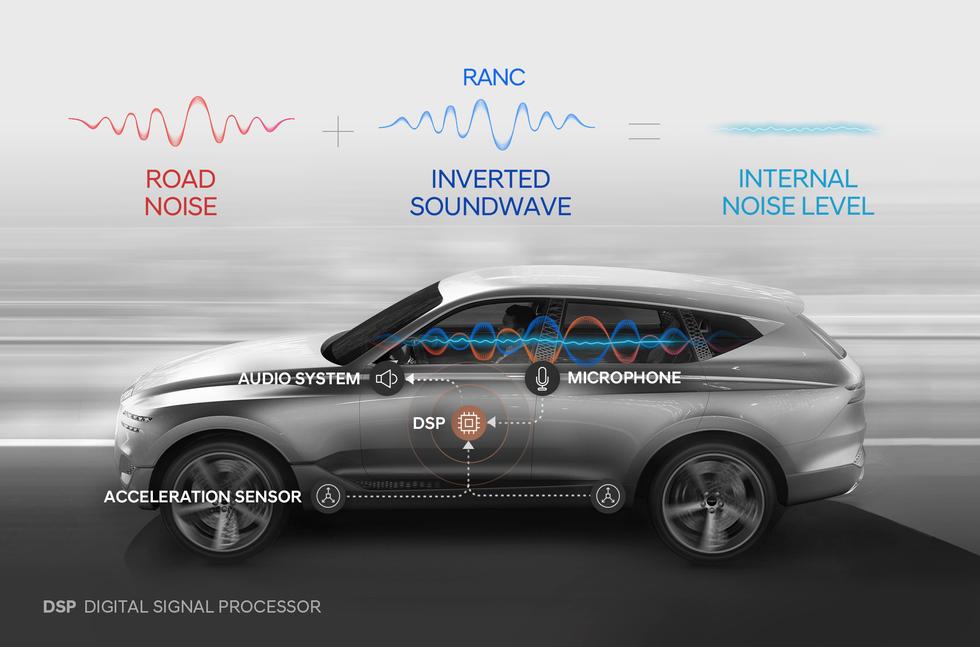 Hyundai Genesis noise cancelling RANC