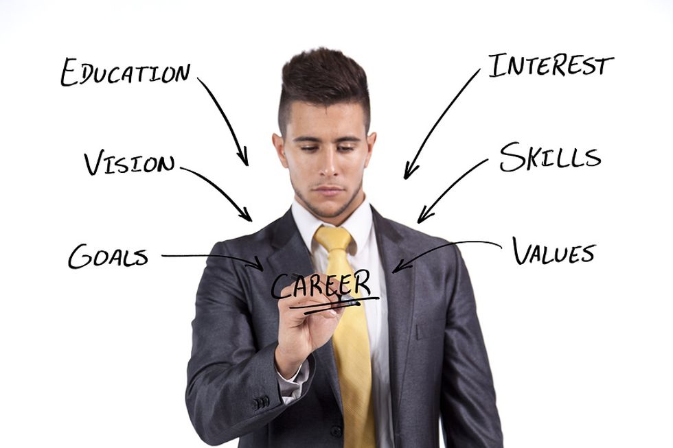 Developing a career plan includes multiple factors.