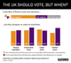Graphic Truth: The UK should vote, but when?