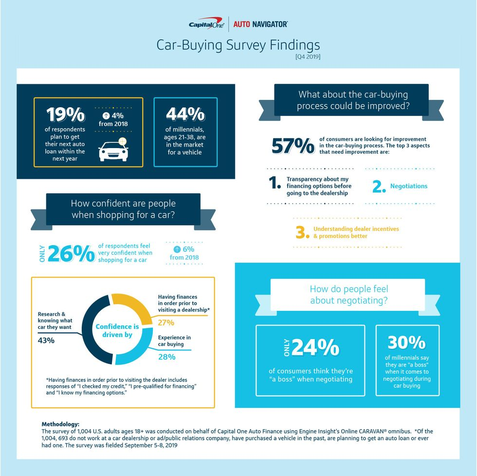 Capital One - Auto Navigator Infographic