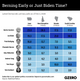 The Graphic Truth: Berning early or just Biden time?