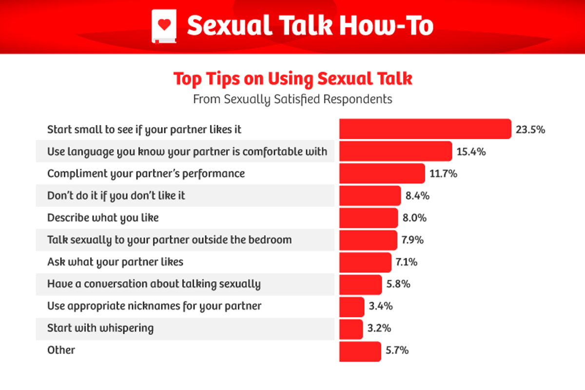 Let's talk sex: The science of your brain on dirty talk