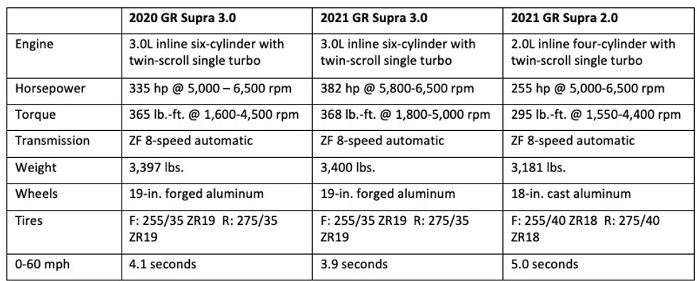 2020 vs 2021 Toyota Supra