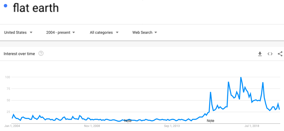 Google Trend map of 'flat earth' as a search term