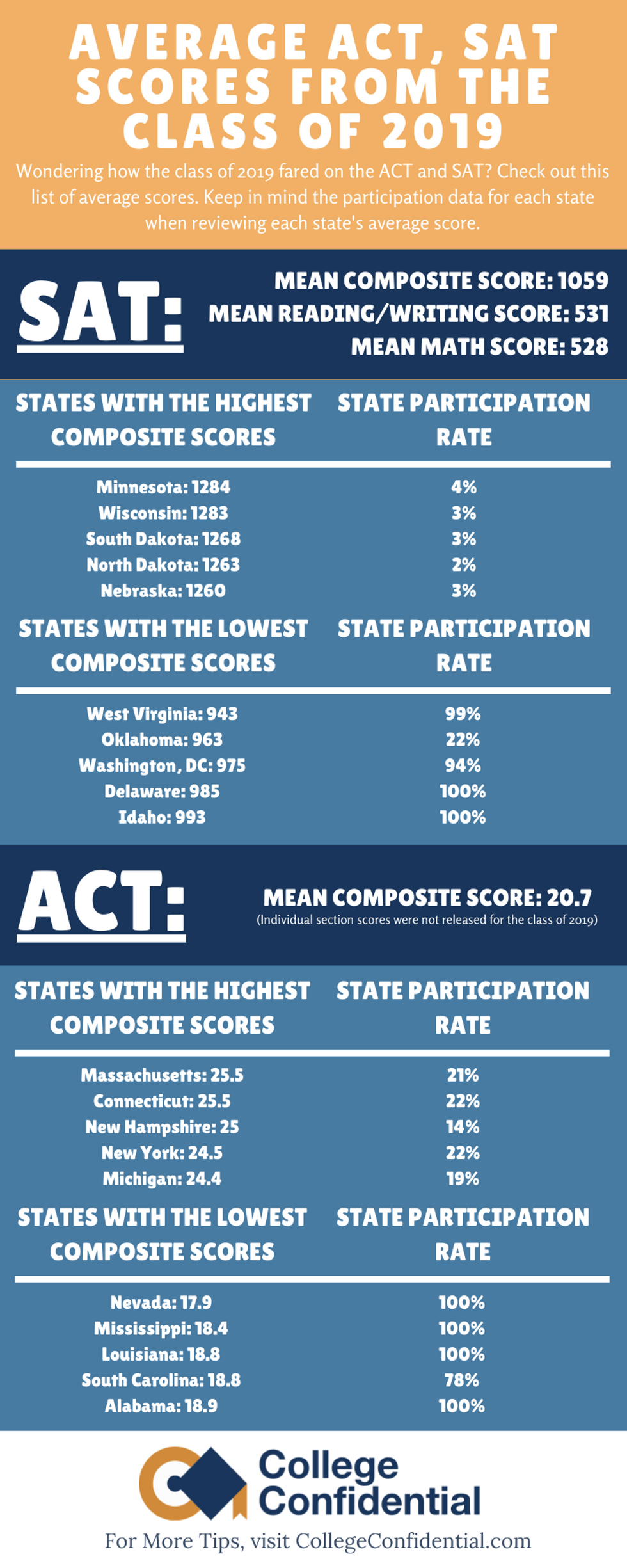 Average ACT, SAT Scores from the class of 2019