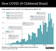 The Graphic Truth: How COVID-19 Clobbered Brazil