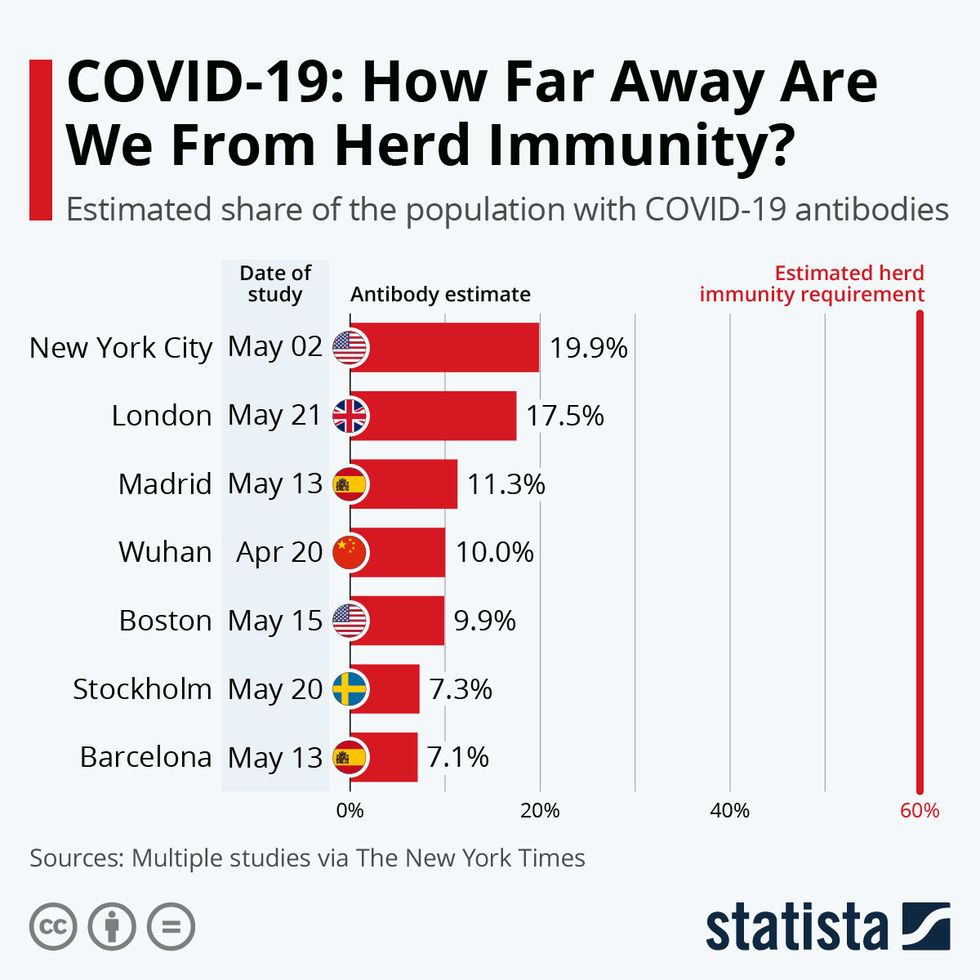 How far are we away from herd immunity.