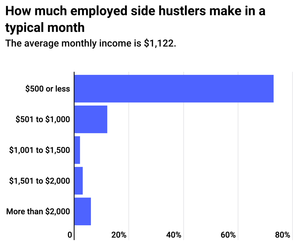 Side hustle monthly income chart