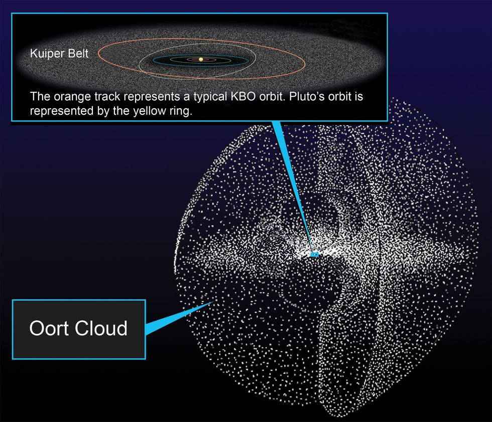Oort Cloud graphic