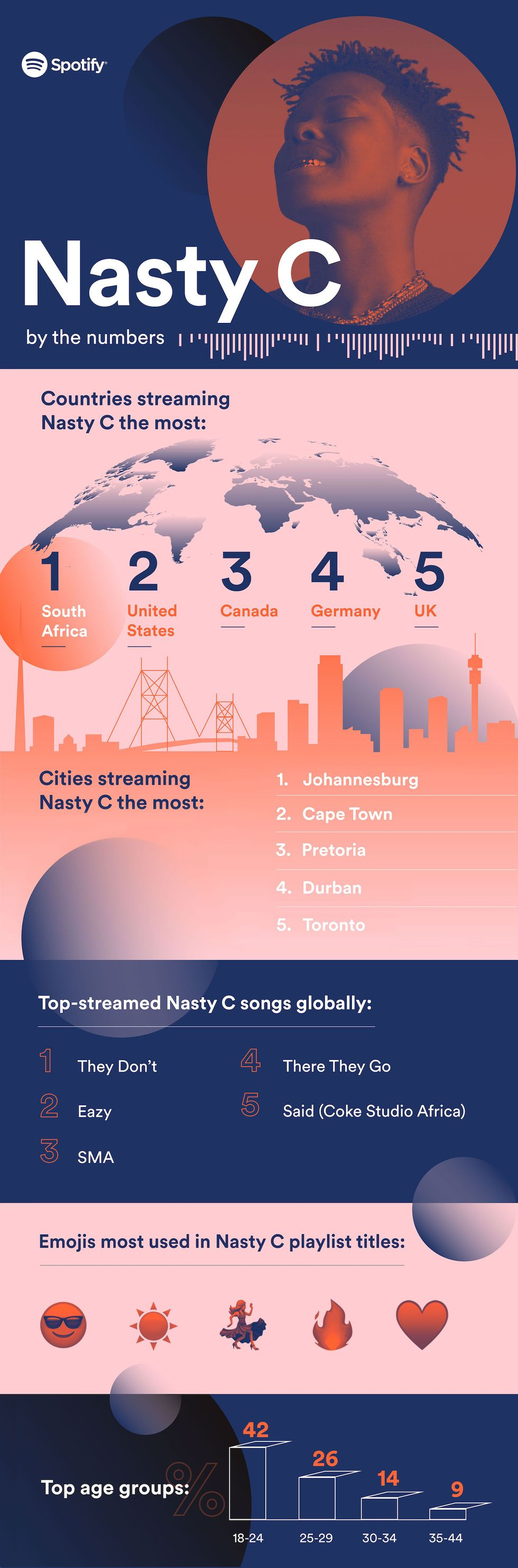 An infographic showing some interesting stats on Nasty C based on activity on Spotify.