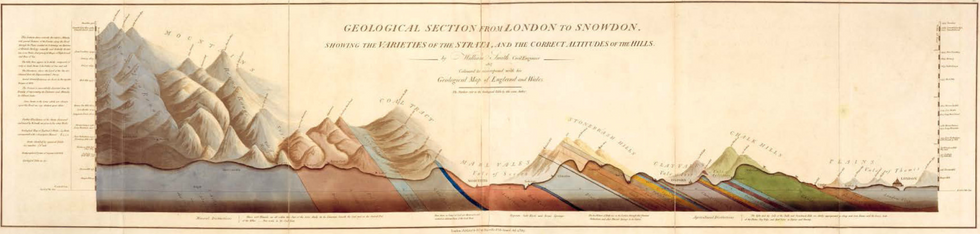 William Smithu2019s Geological section from London to Snowdon, showing the varieties of the strata, and the correct altitude of the hills.