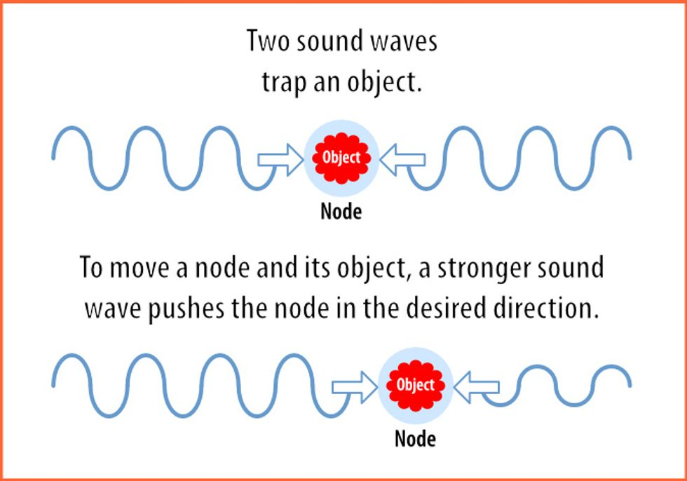 graphic explaining how sound waves move objects