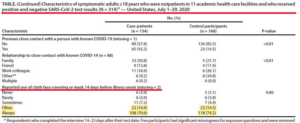 Horowitz: CDC study: 85% of COVID-19 cases in July were people who often or always wear masks